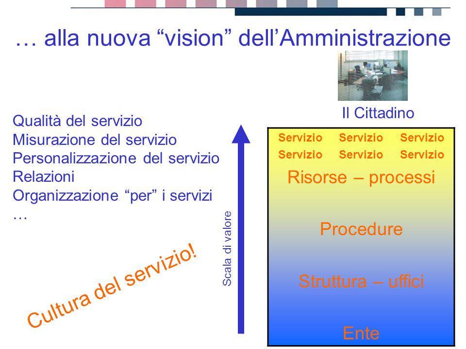 """progetti servizi tecnologie Servizio Servizio Servizio Risorse – processi Procedure Struttura – uffici Ente … alla nuova """"vision"""" dell'Amministrazione"""