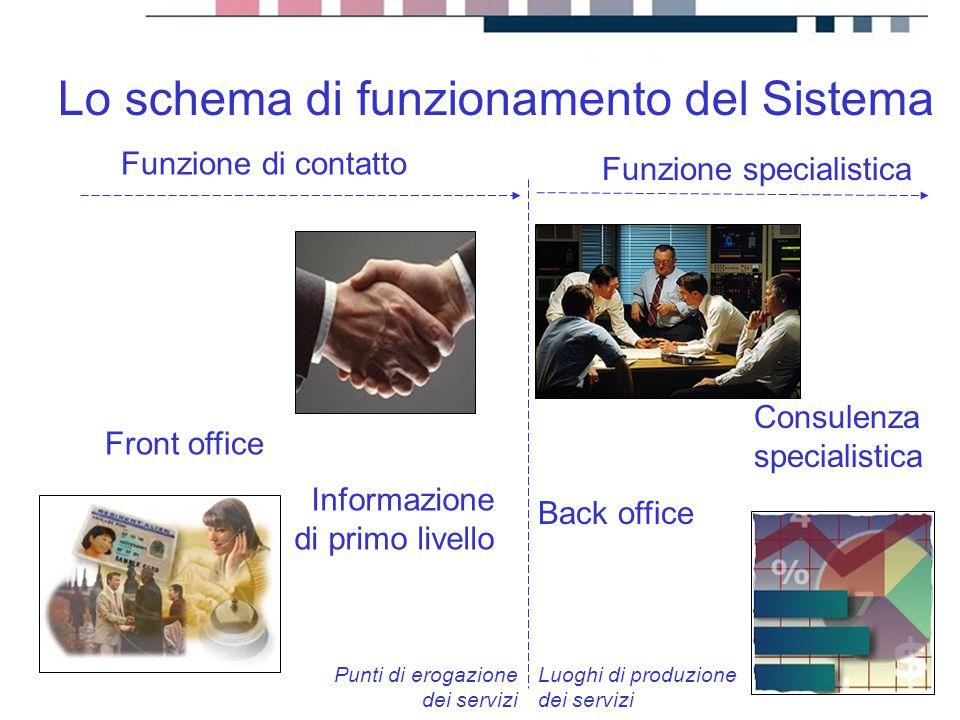 progetti servizi tecnologie Lo schema di funzionamento del Sistema Informazione di primo livello Funzione di contatto Front office Back office Consule