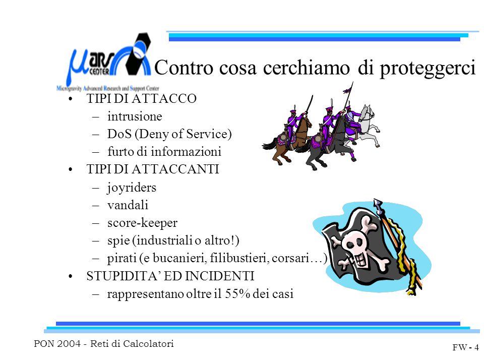 PON 2004 - Reti di Calcolatori FW - 4 Contro cosa cerchiamo di proteggerci TIPI DI ATTACCO –intrusione –DoS (Deny of Service) –furto di informazioni TIPI DI ATTACCANTI –joyriders –vandali –score-keeper –spie (industriali o altro!) –pirati (e bucanieri, filibustieri, corsari…) STUPIDITA' ED INCIDENTI –rappresentano oltre il 55% dei casi