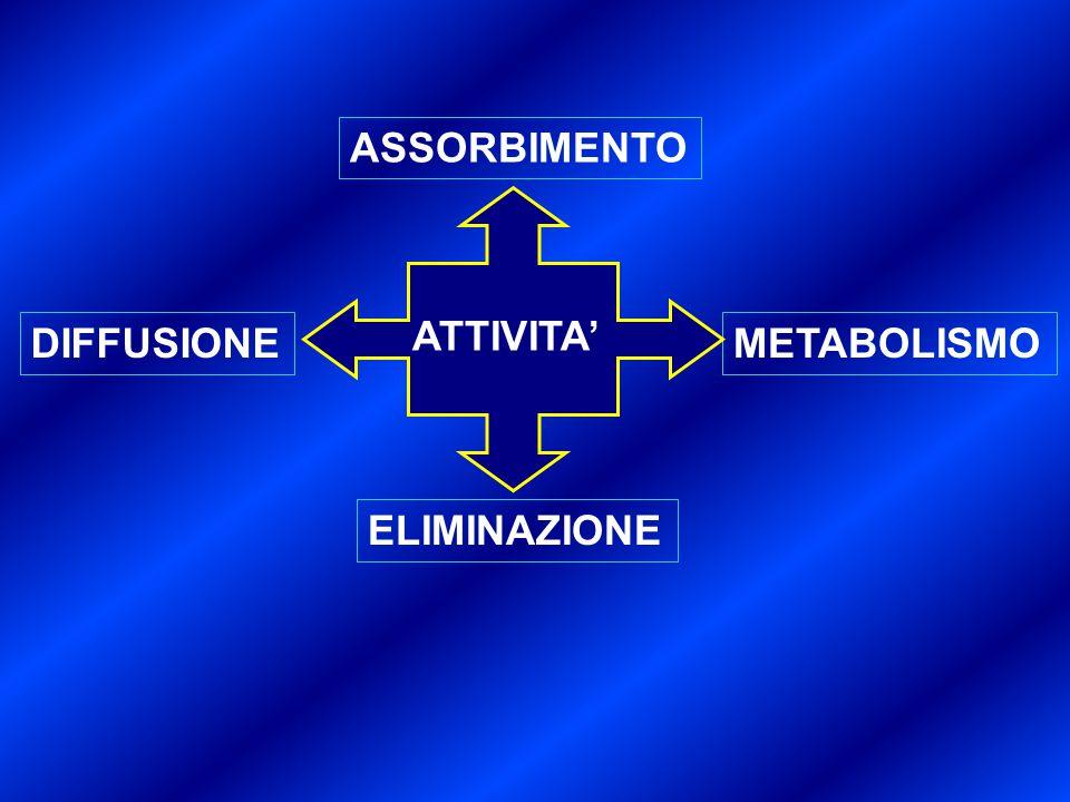 ASSORBIMENTO DIFFUSIONEMETABOLISMO ELIMINAZIONE ATTIVITA'