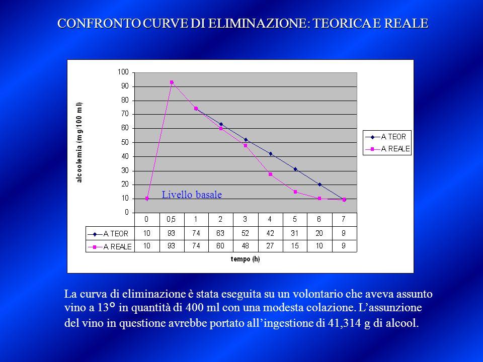 La curva di eliminazione è stata eseguita su un volontario che aveva assunto vino a 13° in quantità di 400 ml con una modesta colazione. L'assunzione