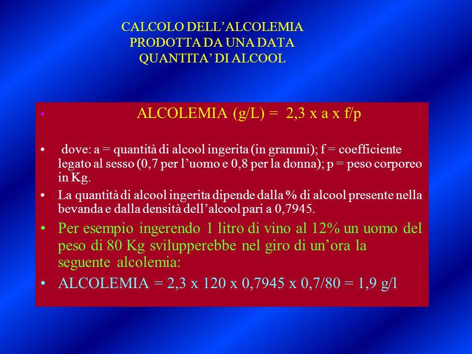 CALCOLO DELL'ALCOLEMIA PRODOTTA DA UNA DATA QUANTITA' DI ALCOOL ALCOLEMIA (g/L) = 2,3 x a x f/p dove: a = quantità di alcool ingerita (in grammi); f =
