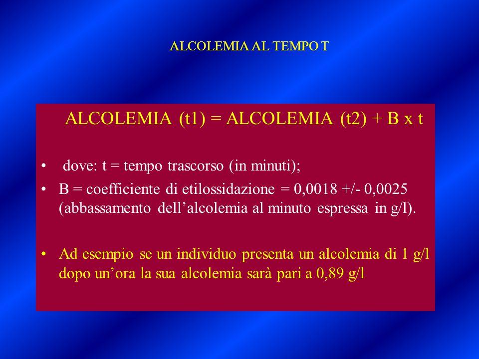 ALCOLEMIA AL TEMPO T ALCOLEMIA (t1) = ALCOLEMIA (t2) + B x t dove: t = tempo trascorso (in minuti); B = coefficiente di etilossidazione = 0,0018 +/- 0