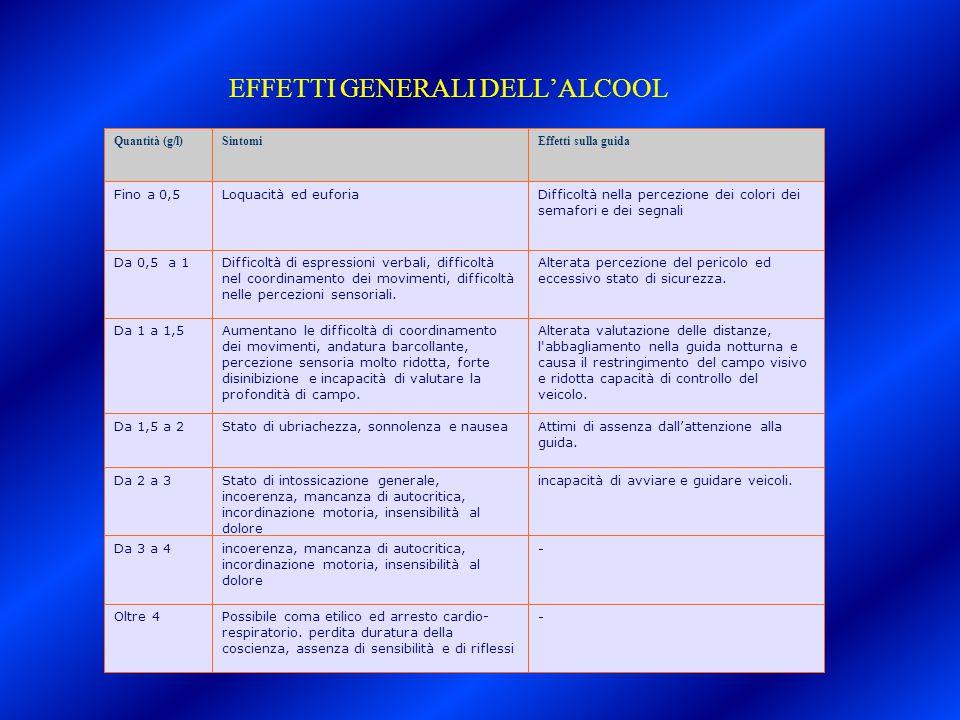 EFFETTI GENERALI DELL'ALCOOL Quantità (g/l)SintomiEffetti sulla guida Fino a 0,5Loquacità ed euforiaDifficoltà nella percezione dei colori dei semafor