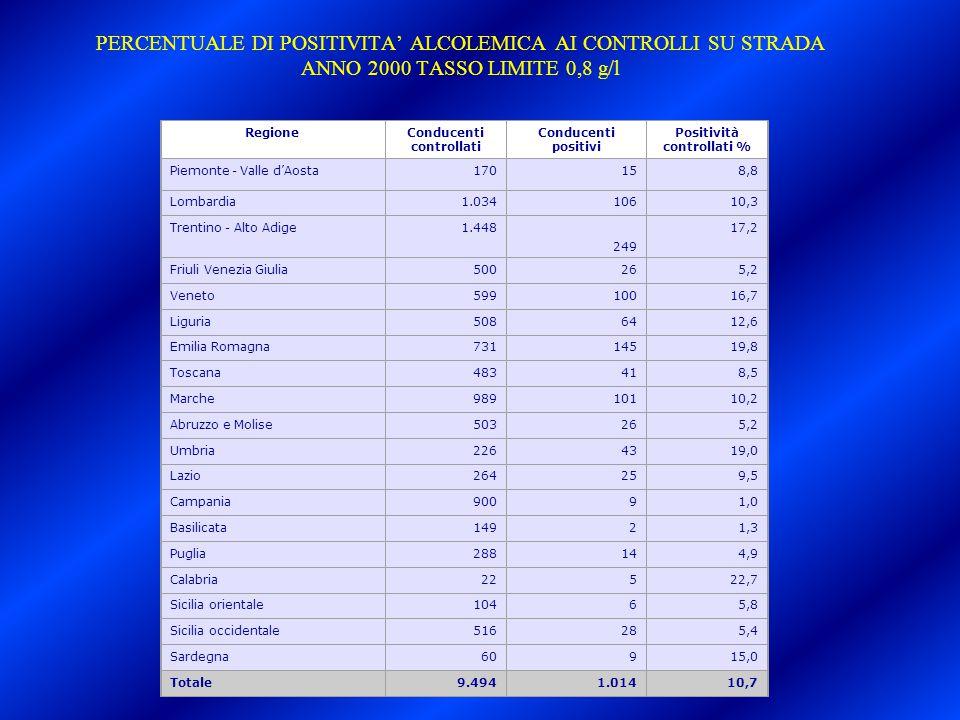 PERCENTUALE DI POSITIVITA' ALCOLEMICA AI CONTROLLI SU STRADA ANNO 2000 TASSO LIMITE 0,8 g/l RegioneConducenti controllati Conducenti positivi Positivi