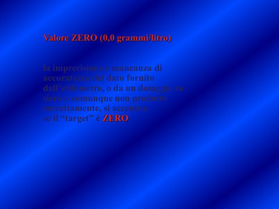 Valore ZERO (0,0 grammi/litro) la imprecisione e mancanza di accuratezza del dato fornito dall'etilometro, o da un dosaggio su siero o comunque non pr
