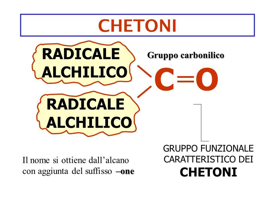 CHETONI RADICALE ALCHILICO GRUPPO FUNZIONALE CARATTERISTICO DEI CHETONI CO RADICALE ALCHILICO Gruppo carbonilico –one Il nome si ottiene dall'alcano c