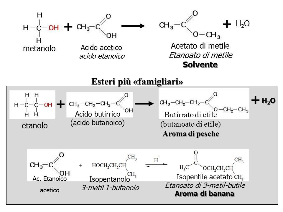 Ac. Etanoico acetico + metanolo Acido acetico acido etanoico + H2OH2O Acetato di metile Etanoato di metileSolvente Esteri più «famigliari» etanolo Aci