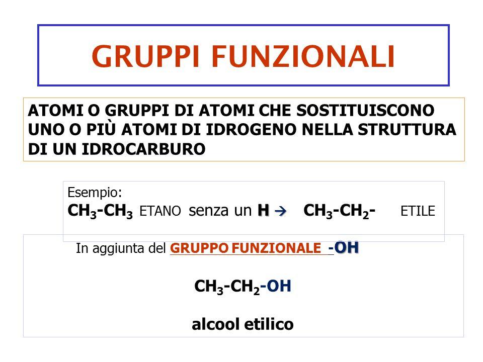 OH In aggiunta del GRUPPO FUNZIONALE - OH CH 3 -CH 2 -OH alcool etilico GRUPPI FUNZIONALI ATOMI O GRUPPI DI ATOMI CHE SOSTITUISCONO UNO O PIÙ ATOMI DI