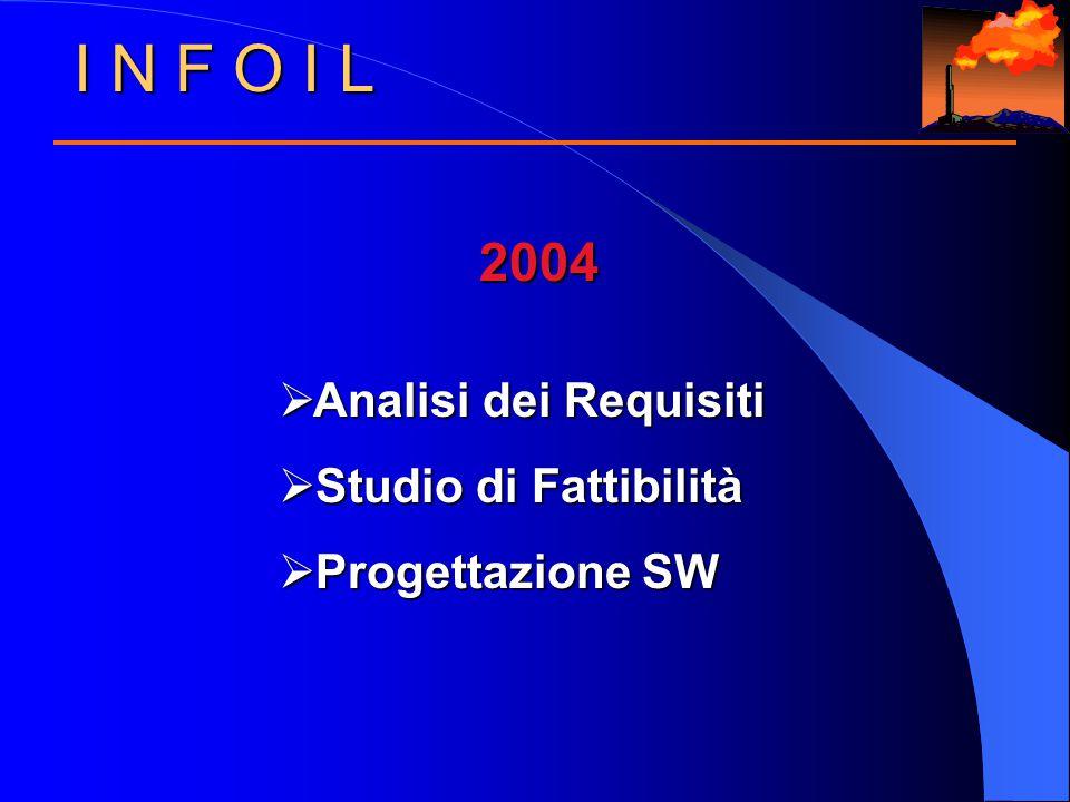 I N F O I L 2004  Analisi dei Requisiti  Studio di Fattibilità  Progettazione SW