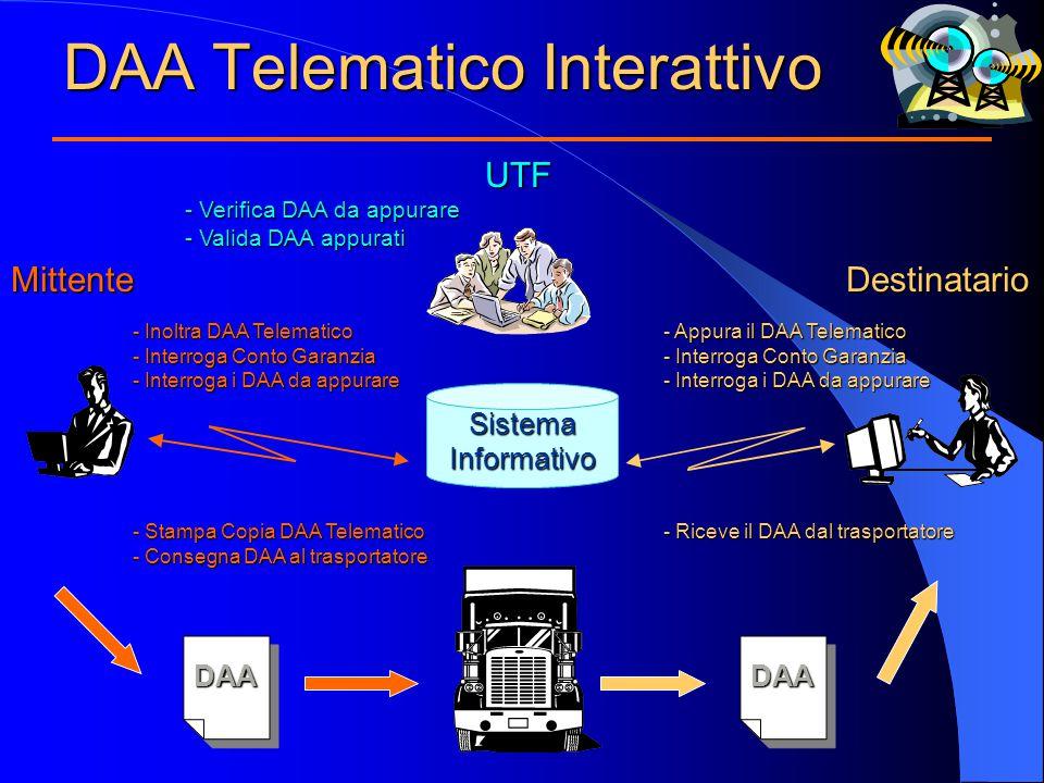 DAA Telematico Interattivo Mittente UTF UTF - Verifica DAA da appurare - Valida DAA appurati Destinatario DAADAA SistemaInformativo - Inoltra DAA Telematico - Interroga Conto Garanzia - Interroga i DAA da appurare - Stampa Copia DAA Telematico - Consegna DAA al trasportatore - Appura il DAA Telematico - Interroga Conto Garanzia - Interroga i DAA da appurare - Riceve il DAA dal trasportatore