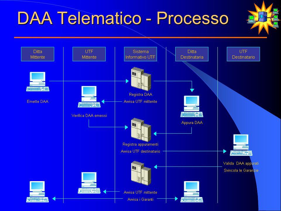 DAA Telematico - Processo