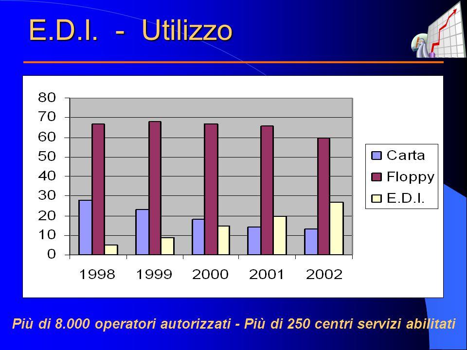 E.D.I. - Utilizzo Più di 8.000 operatori autorizzati - Più di 250 centri servizi abilitati