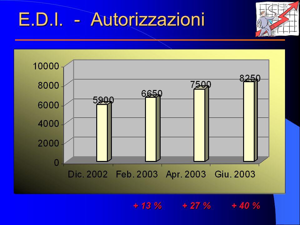 E.D.I. - Autorizzazioni + 13 % + 27 % + 40 % + 13 % + 27 % + 40 %