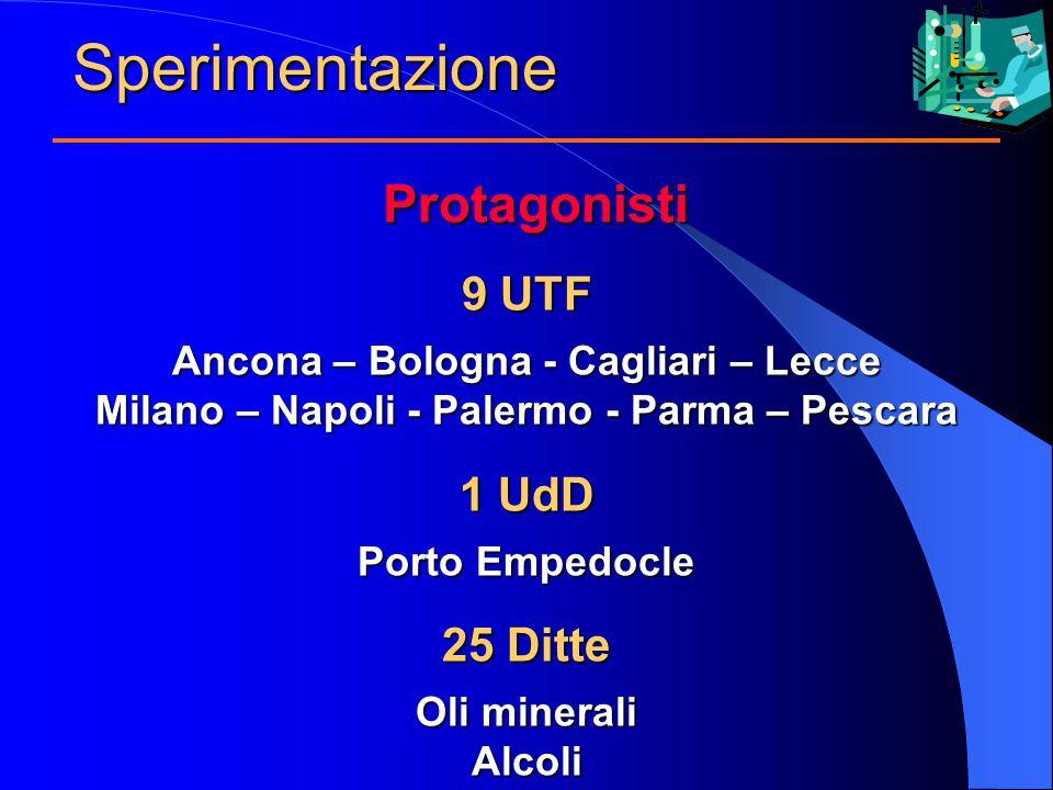 Sperimentazione 9 UTF Ancona – Bologna - Cagliari – Lecce Milano – Napoli - Palermo - Parma – Pescara 1 UdD Porto Empedocle 25 Ditte Oli minerali Alcoli Protagonisti
