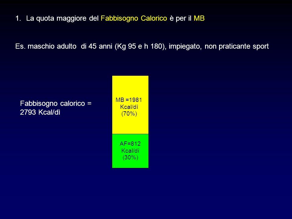 Es. maschio adulto di 45 anni (Kg 95 e h 180), impiegato, non praticante sport MB =1981 Kcal/dì (70%) AF=812 Kcal/dì (30%) Fabbisogno calorico = 2793