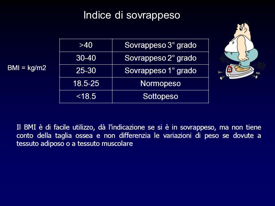 >40Sovrappeso 3° grado 30-40Sovrappeso 2° grado 25-30Sovrappeso 1° grado 18.5-25Normopeso <18.5Sottopeso Indice di sovrappeso BMI = kg/m2 Il BMI è di