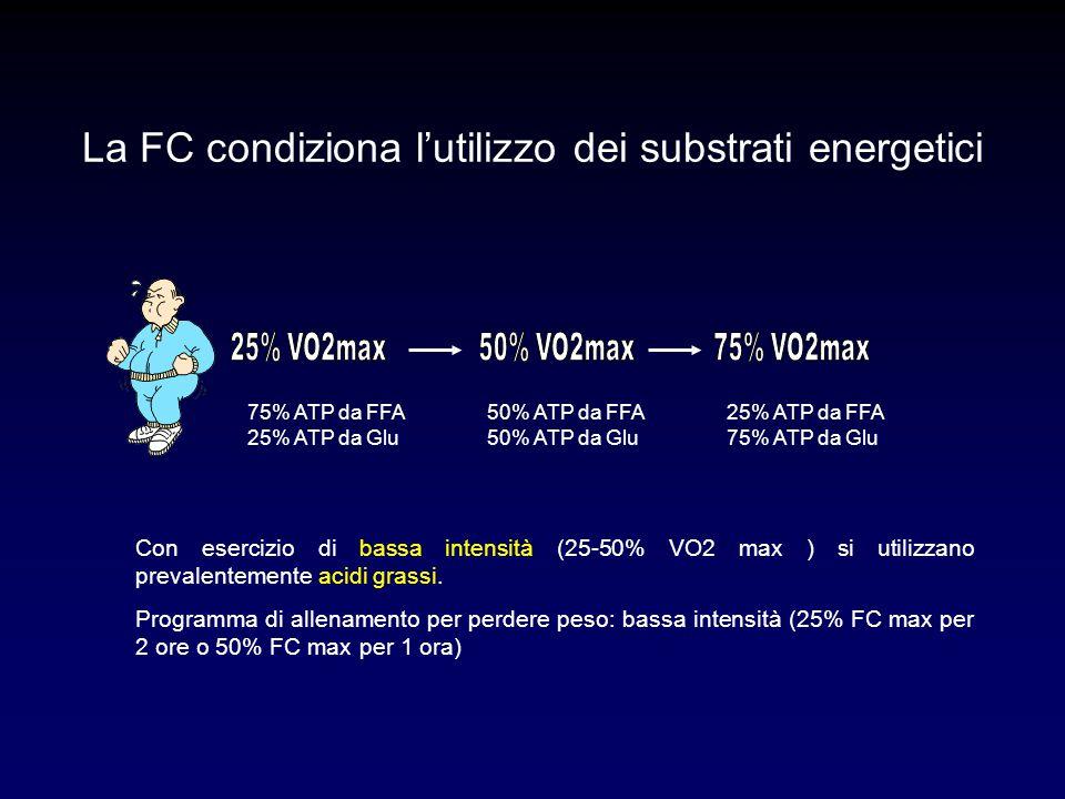 75% ATP da FFA 25% ATP da Glu 50% ATP da FFA 50% ATP da Glu 25% ATP da FFA 75% ATP da Glu Con esercizio di bassa intensità (25-50% VO2 max ) si utiliz