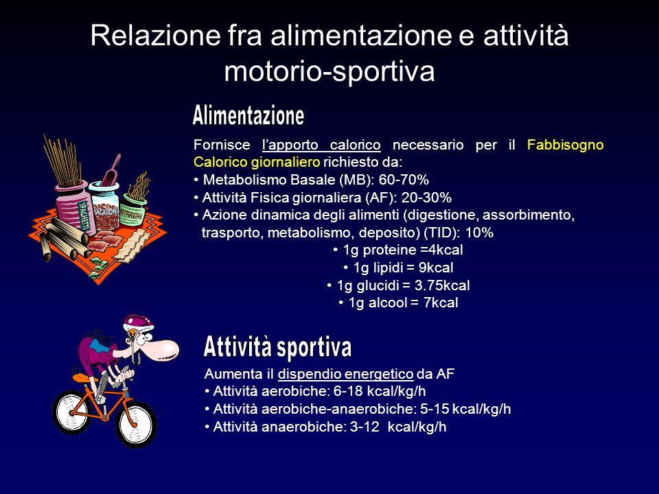 Relazione fra alimentazione e attività motorio-sportiva Fornisce l'apporto calorico necessario per il Fabbisogno Calorico giornaliero richiesto da: Me