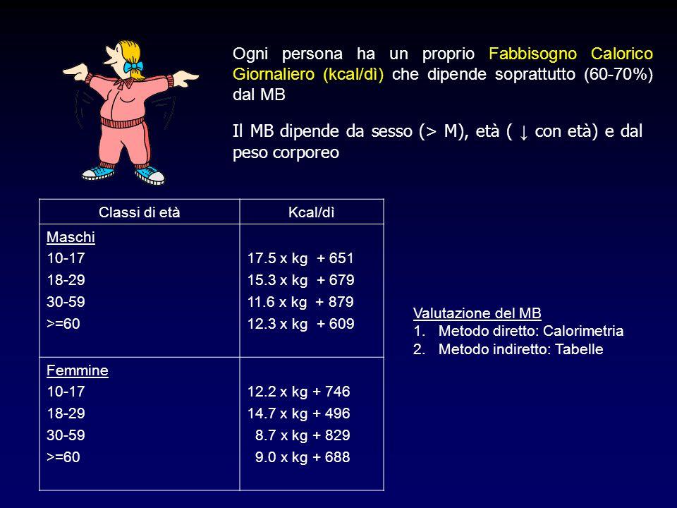 Ogni persona ha un proprio Fabbisogno Calorico Giornaliero (kcal/dì) che dipende soprattutto (60-70%) dal MB Il MB dipende da sesso (> M), età ( ↓ con