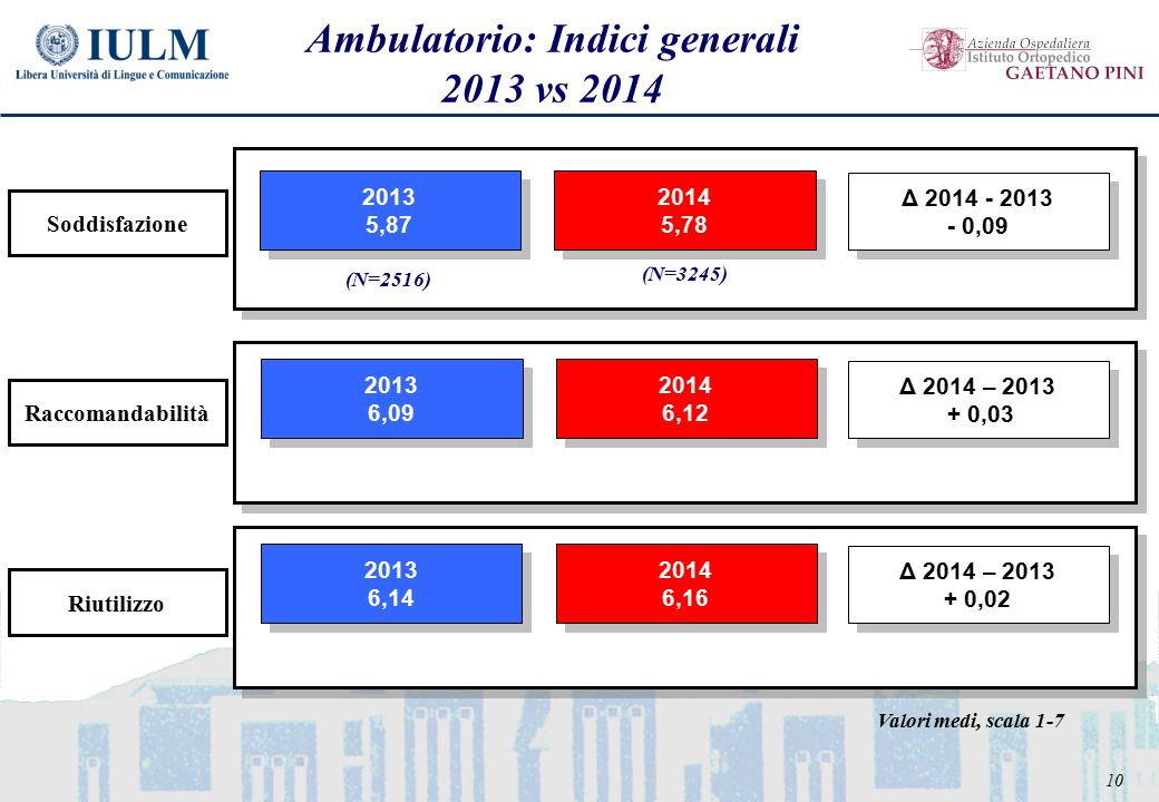 10 Ambulatorio: Indici generali 2013 vs 2014 2013 5,87 2013 5,87 2014 5,78 2014 5,78 2013 6,09 2013 6,09 2014 6,12 2014 6,12 2013 6,14 2013 6,14 2014