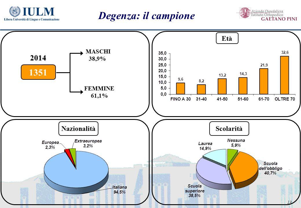 13 Degenza: il campione FEMMINE 61,1% MASCHI 38,9% 1351 2014 Età NazionalitàScolarità