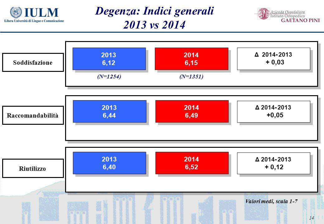 14 Degenza: Indici generali 2013 vs 2014 2013 6,12 2013 6,12 2014 6,15 2014 6,15 Δ 2014- 2013 + 0,03 Δ 2014- 2013 + 0,03 2013 6,44 2013 6,44 2014 6,49 2014 6,49 2013 6,40 2013 6,40 2014 6,52 2014 6,52 Riutilizzo Soddisfazione Raccomandabilità (N=1254)(N=1351) Valori medi, scala 1-7 Δ 2014- 2013 +0,05 Δ 2014- 2013 +0,05 Δ 2014- 2013 + 0,12 Δ 2014- 2013 + 0,12