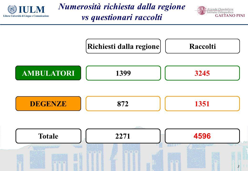 3 Numerosità richiesta dalla regione vs questionari raccolti AMBULATORI DEGENZE Richiesti dalla regioneRaccolti 13993245 8721351 2271 4596 Totale