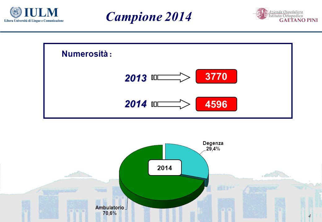 4 Campione 2014 Numerosità : 2013 3770 2014 2014 4596