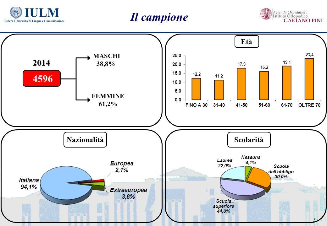 5 Il campione FEMMINE 61,2% MASCHI 38,8% 4596 2014 Età NazionalitàScolarità