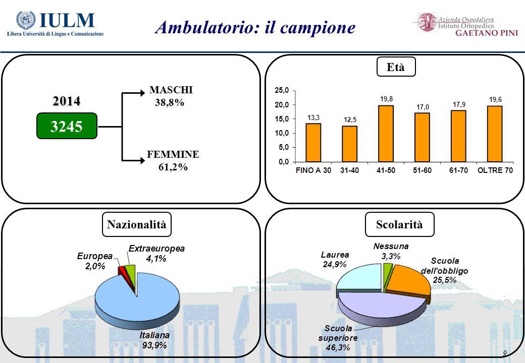 9 Ambulatorio: il campione FEMMINE 61,2% MASCHI 38,8% 3245 2014 Età NazionalitàScolarità