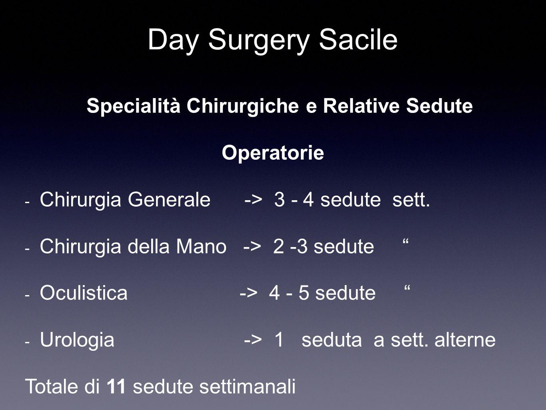 Day Surgery Sacile Specialità Chirurgiche e Relative Sedute Operatorie - Chirurgia Generale -> 3 - 4 sedute sett. - Chirurgia della Mano -> 2 -3 sedut