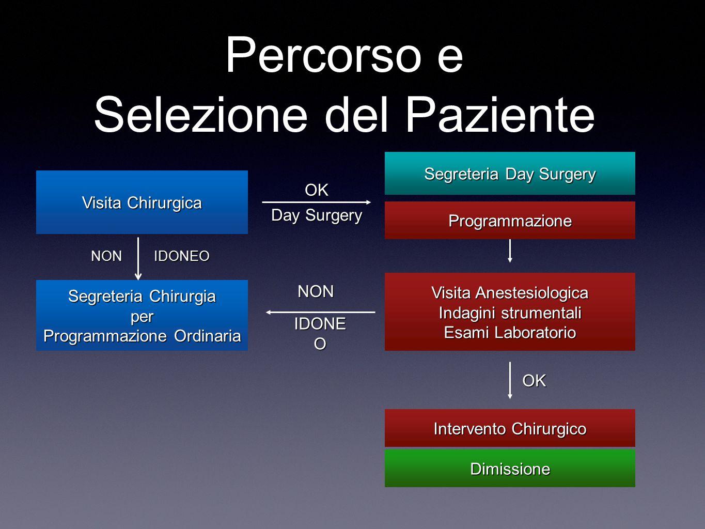 Percorso e Selezione del Paziente Visita Chirurgica Segreteria Day Surgery ProgrammazioneProgrammazione Visita Anestesiologica Indagini strumentali Es