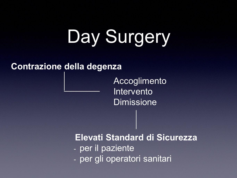 Day Surgery Contrazione della degenza Accoglimento Intervento Dimissione Elevati Standard di Sicurezza - per il paziente - per gli operatori sanitari