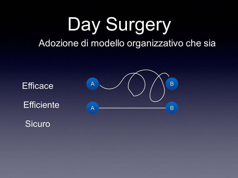 Day Surgery Adozione di modello organizzativo che sia Efficace Efficiente Sicuro AABB AABB