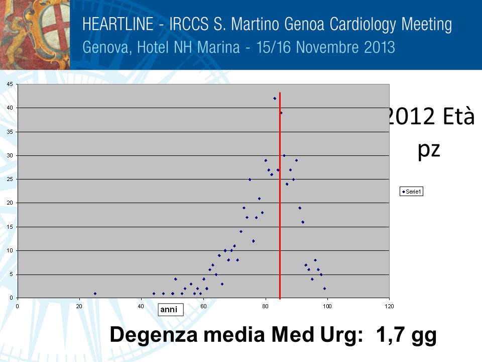 2012 Età pz Degenza media Med Urg: 1,7 gg