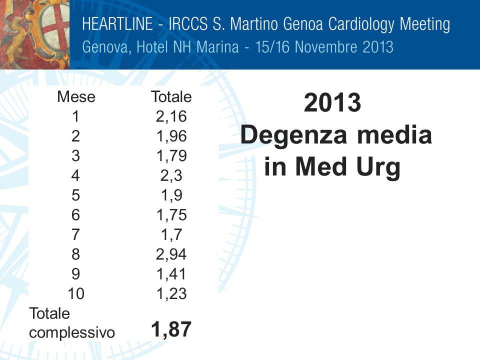 2013 Degenza media in Med Urg MeseTotale 12,16 21,96 31,79 42,3 51,9 61,75 71,7 82,94 91,41 101,23 Totale complessivo 1,87