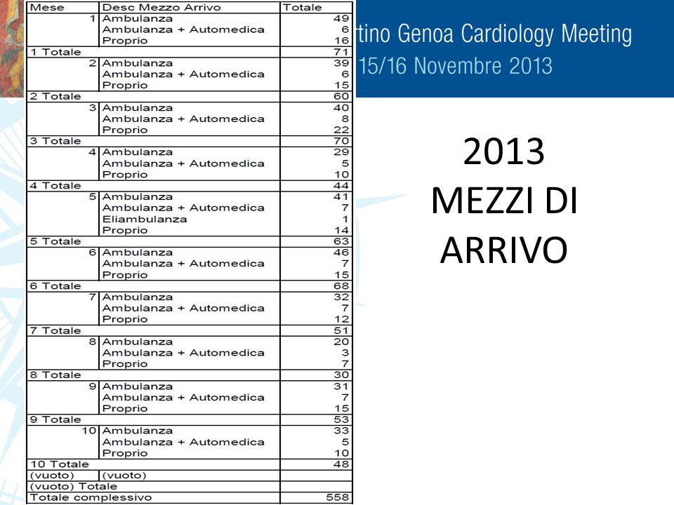 2013 MEZZI DI ARRIVO