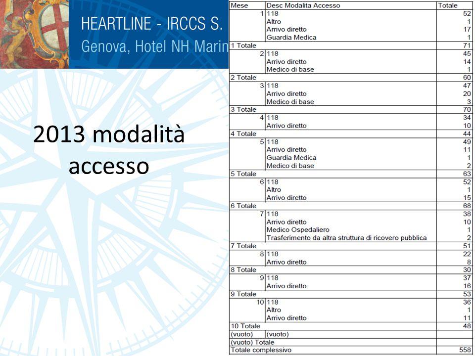 2013 modalità accesso