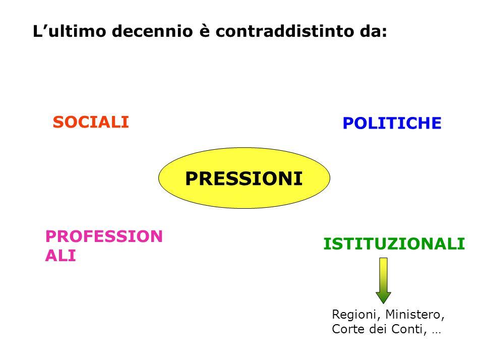 L'ultimo decennio è contraddistinto da: PRESSIONI SOCIALI PROFESSION ALI POLITICHE ISTITUZIONALI Regioni, Ministero, Corte dei Conti, …