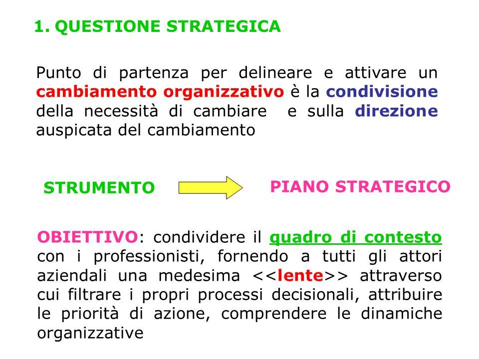 1. QUESTIONE STRATEGICA Punto di partenza per delineare e attivare un cambiamento organizzativo è la condivisione della necessità di cambiare e sulla