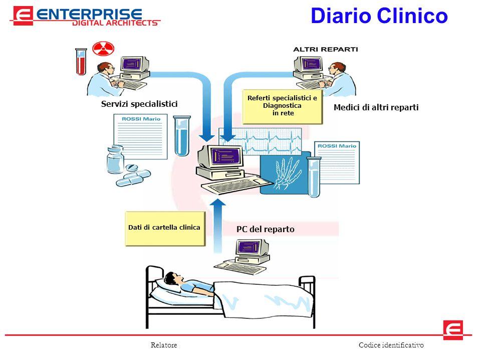 Codice identificativoRelatore Diario Clinico Dati di cartella clinica Referti specialistici e Diagnostica in rete PC del reparto Medici di altri repar