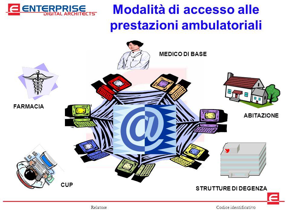 Codice identificativoRelatore Modalità di accesso alle prestazioni ambulatoriali MEDICO DI BASE ABITAZIONE STRUTTURE DI DEGENZA CUP FARMACIA
