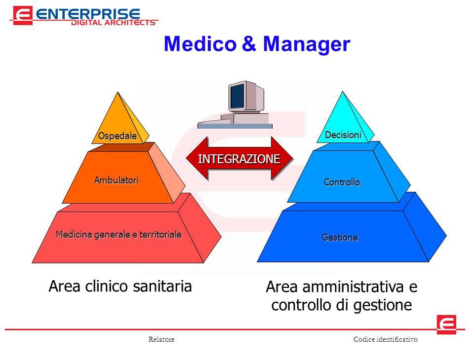 Codice identificativoRelatore Medico & Manager Medicina generale e territoriale Ambulatori Ospedale Gestione Controllo Decisioni Area amministrativa e