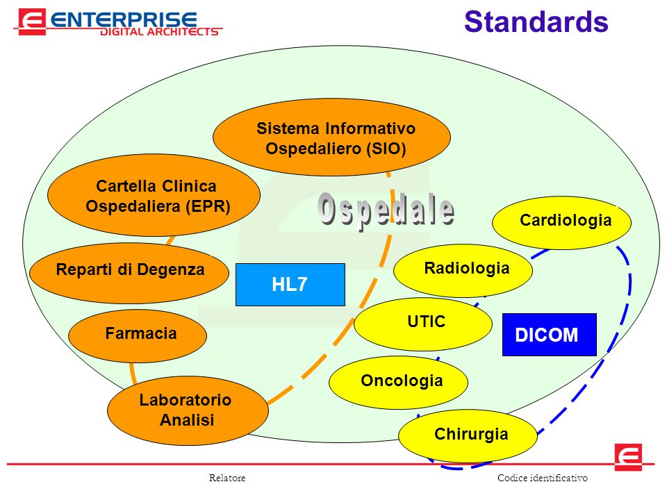 Codice identificativoRelatore Standards HL7 Laboratorio Analisi Farmacia Sistema Informativo Ospedaliero (SIO) Reparti di Degenza Cartella Clinica Osp