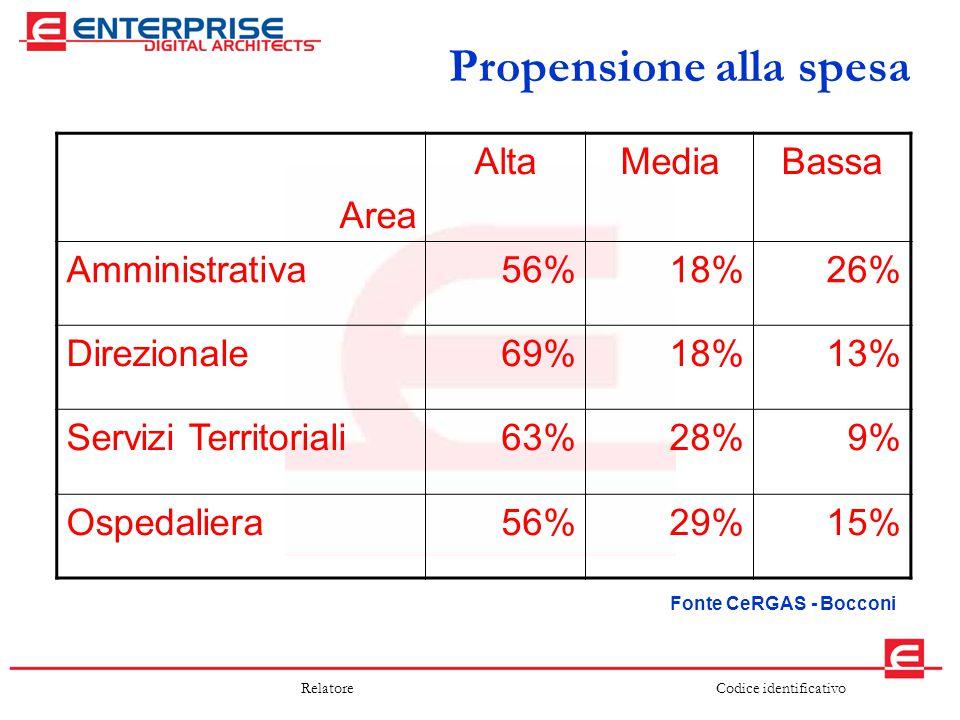 Codice identificativoRelatore Propensione alla spesa Area AltaMediaBassa Amministrativa56%18%26% Direzionale69%18%13% Servizi Territoriali63%28%9% Osp