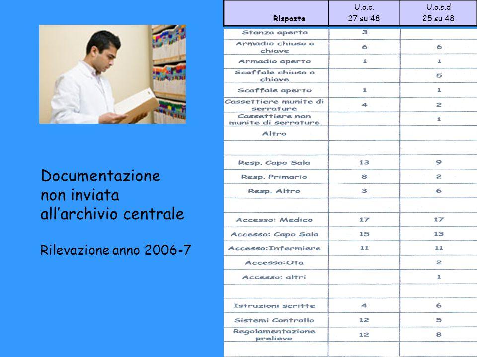 PRONTO SOCCORSO Documentazione cartacea: Referti Foglio di Triage Cartella di P.S.