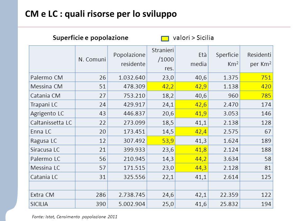N. Comuni Popolazione residente Stranieri /1000 res.