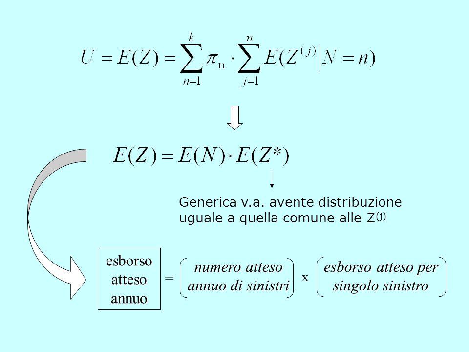 Generica v.a. avente distribuzione uguale a quella comune alle Z (j) numero atteso annuo di sinistri esborso atteso annuo esborso atteso per singolo s