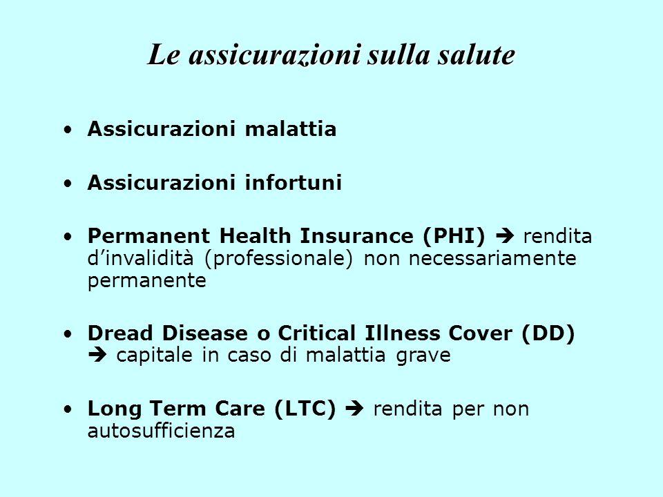 Le assicurazioni sulla salute Assicurazioni malattia Assicurazioni infortuni Permanent Health Insurance (PHI)  rendita d'invalidità (professionale) n